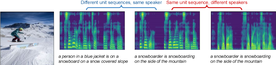 Figure 1 for Text-Free Image-to-Speech Synthesis Using Learned Segmental Units