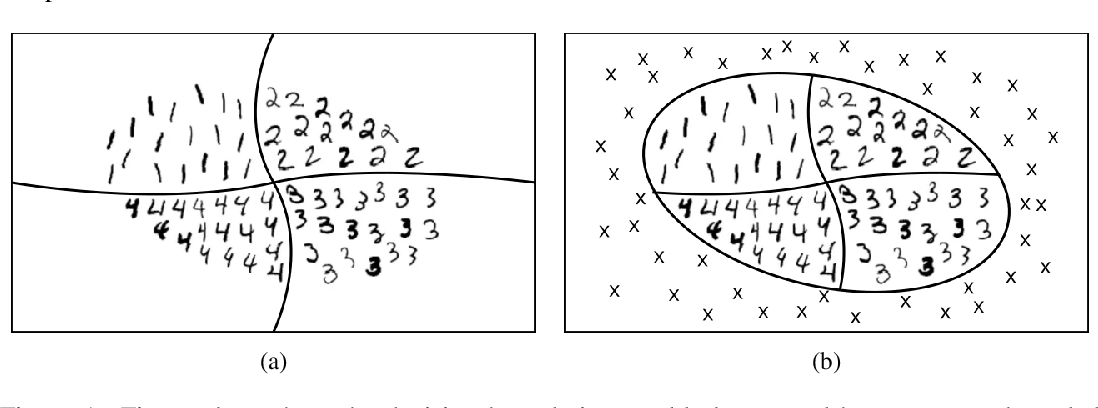 Figure 1 for Analysis of Confident-Classifiers for Out-of-distribution Detection