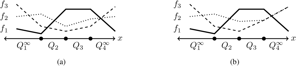 Figure 2 for Analysis of Confident-Classifiers for Out-of-distribution Detection