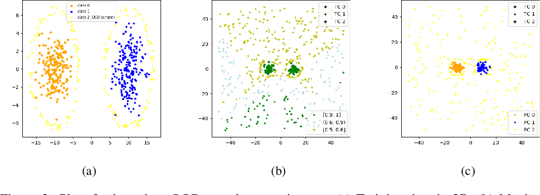 Figure 3 for Analysis of Confident-Classifiers for Out-of-distribution Detection