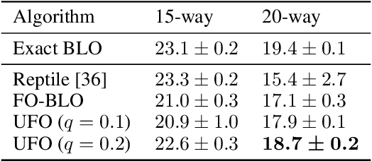 Figure 4 for UFO-BLO: Unbiased First-Order Bilevel Optimization