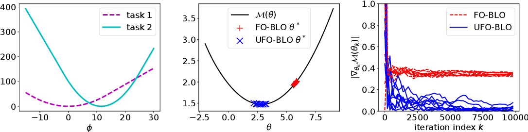 Figure 1 for UFO-BLO: Unbiased First-Order Bilevel Optimization
