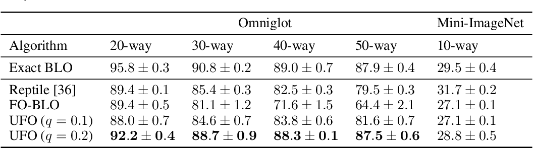 Figure 3 for UFO-BLO: Unbiased First-Order Bilevel Optimization