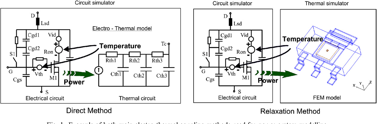 Coupled electro-thermal simulation of a DC/DC converter - Semantic