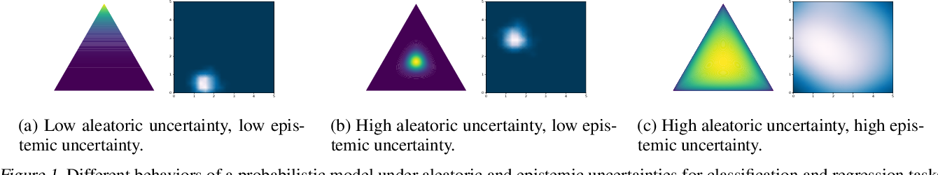 Figure 1 for SDE-Net: Equipping Deep Neural Networks with Uncertainty Estimates