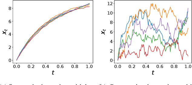 Figure 3 for SDE-Net: Equipping Deep Neural Networks with Uncertainty Estimates
