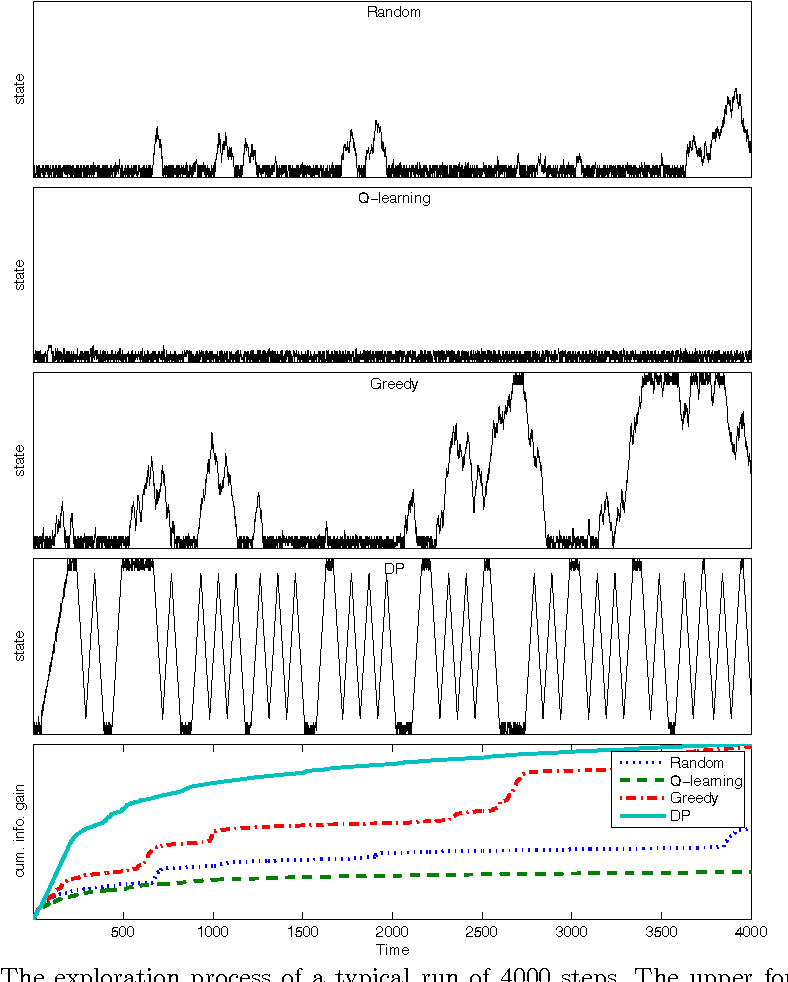 Figure 2 for Planning to Be Surprised: Optimal Bayesian Exploration in Dynamic Environments