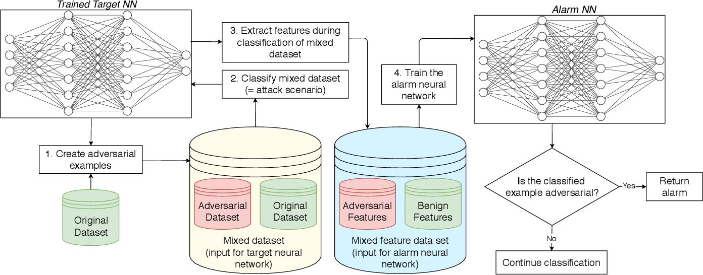 Figure 1 for DLA: Dense-Layer-Analysis for Adversarial Example Detection