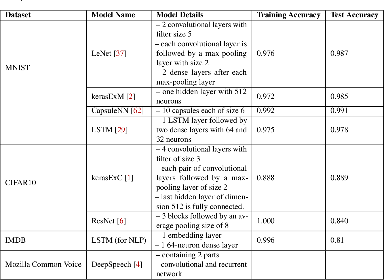 Figure 2 for DLA: Dense-Layer-Analysis for Adversarial Example Detection