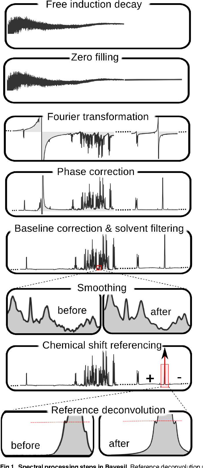 Figure 1 for Accurate, fully-automated NMR spectral profiling for metabolomics