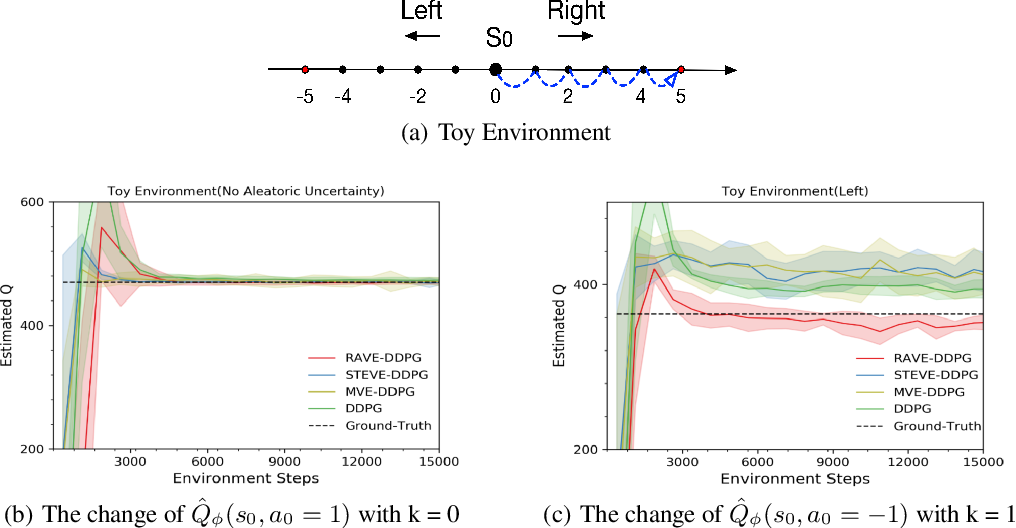 Figure 1 for Efficient and Robust Reinforcement Learning with Uncertainty-based Value Expansion