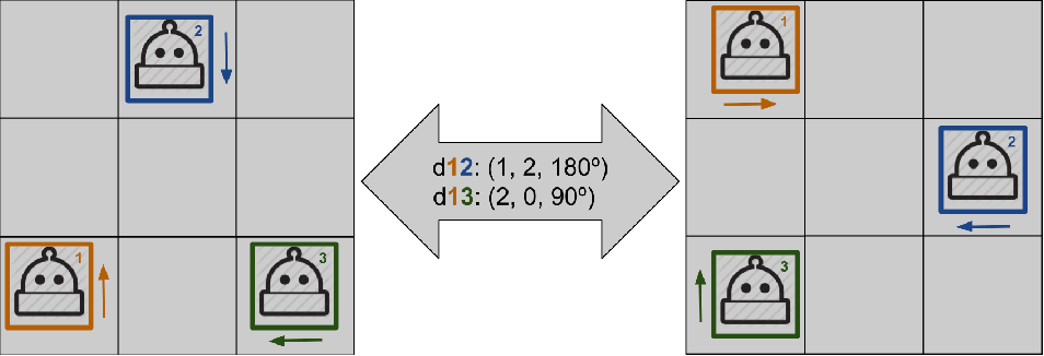 Figure 1 for Symmetry Reduction Enables Model Checking of More Complex Emergent Behaviours of Swarm Navigation Algorithms