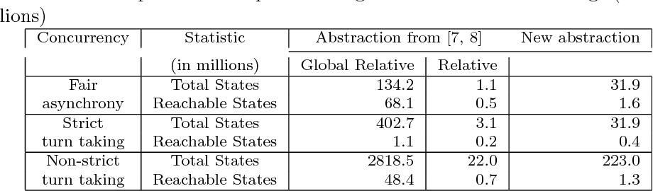 Figure 3 for Symmetry Reduction Enables Model Checking of More Complex Emergent Behaviours of Swarm Navigation Algorithms