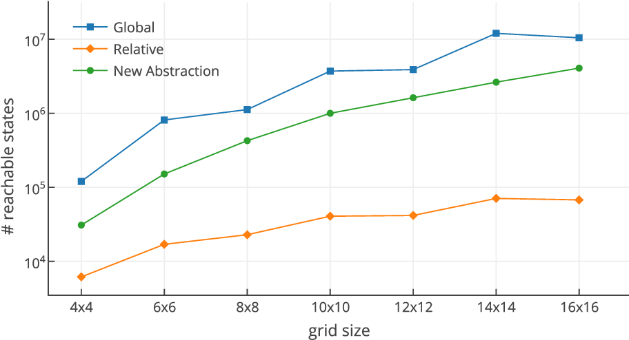 Figure 4 for Symmetry Reduction Enables Model Checking of More Complex Emergent Behaviours of Swarm Navigation Algorithms