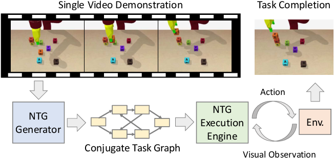 Figure 1 for Neural Task Graphs: Generalizing to Unseen Tasks from a Single Video Demonstration
