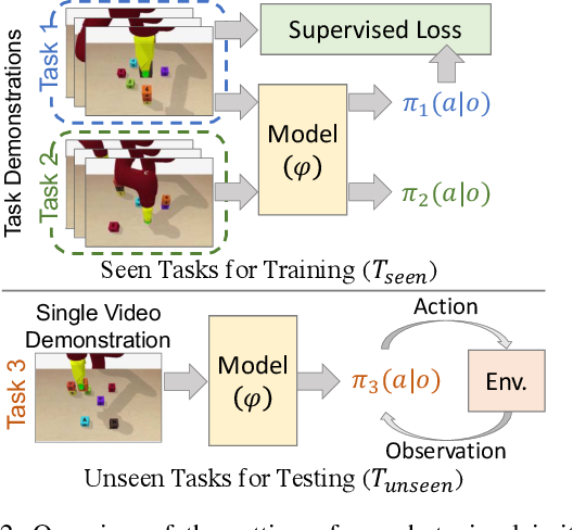 Figure 2 for Neural Task Graphs: Generalizing to Unseen Tasks from a Single Video Demonstration