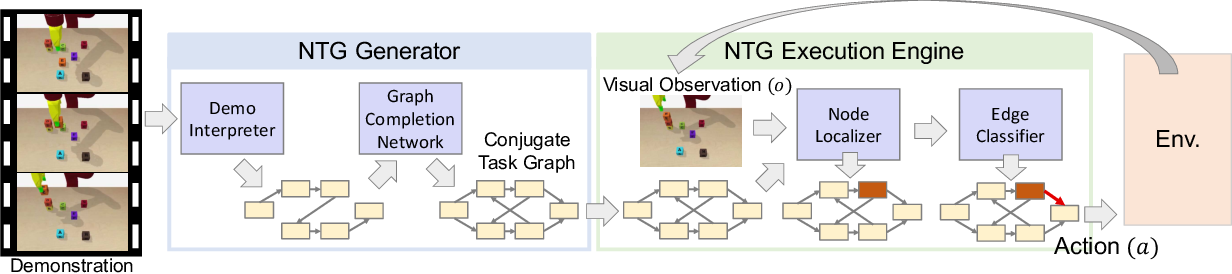 Figure 3 for Neural Task Graphs: Generalizing to Unseen Tasks from a Single Video Demonstration