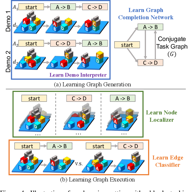 Figure 4 for Neural Task Graphs: Generalizing to Unseen Tasks from a Single Video Demonstration
