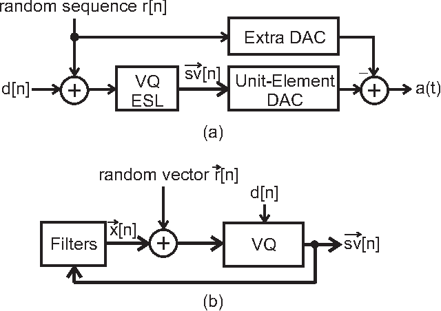 figure 6 from a simple and efficient dithering method for vector quantizer based mismatch