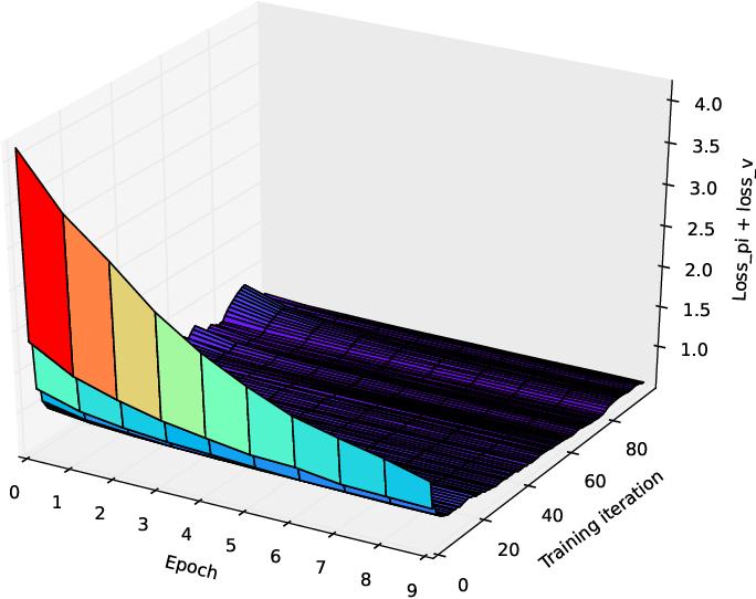 Figure 2 for Hyper-Parameter Sweep on AlphaZero General
