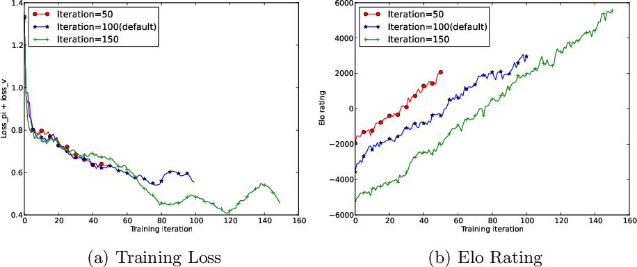 Figure 3 for Hyper-Parameter Sweep on AlphaZero General