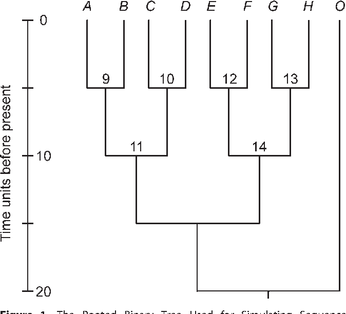 Relaxed phylogenies and dating with confidence