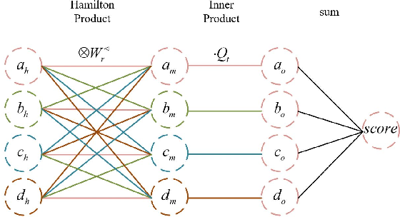 Figure 3 for QuatDE: Dynamic Quaternion Embedding for Knowledge Graph Completion