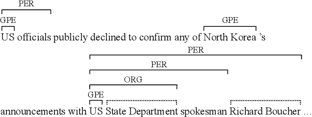 Figure 1 for Nested Named Entity Recognition with Partially-Observed TreeCRFs