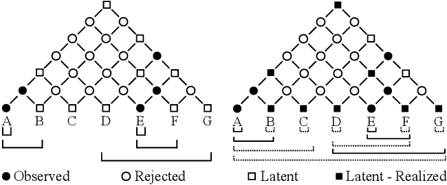 Figure 3 for Nested Named Entity Recognition with Partially-Observed TreeCRFs