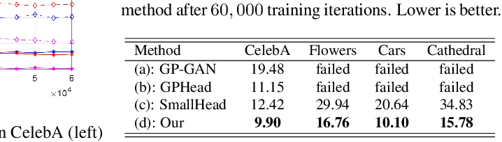 Figure 2 for On Leveraging Pretrained GANs for Limited-Data Generation