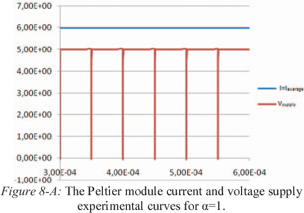 Figure 8 from An automatic peltier effect based MPPC gain
