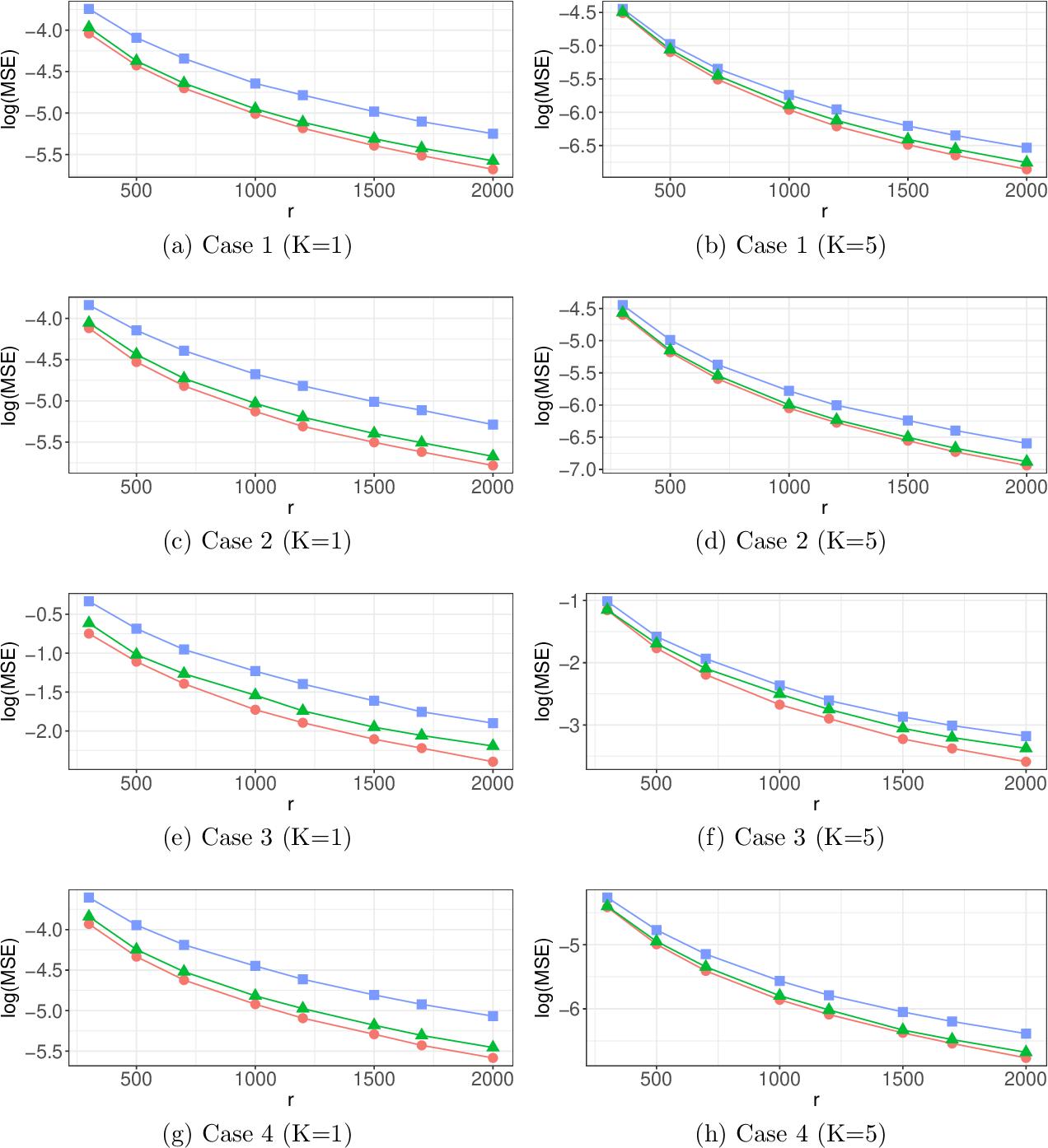 Figure 1 for Optimal Distributed Subsampling for Maximum Quasi-Likelihood Estimators with Massive Data