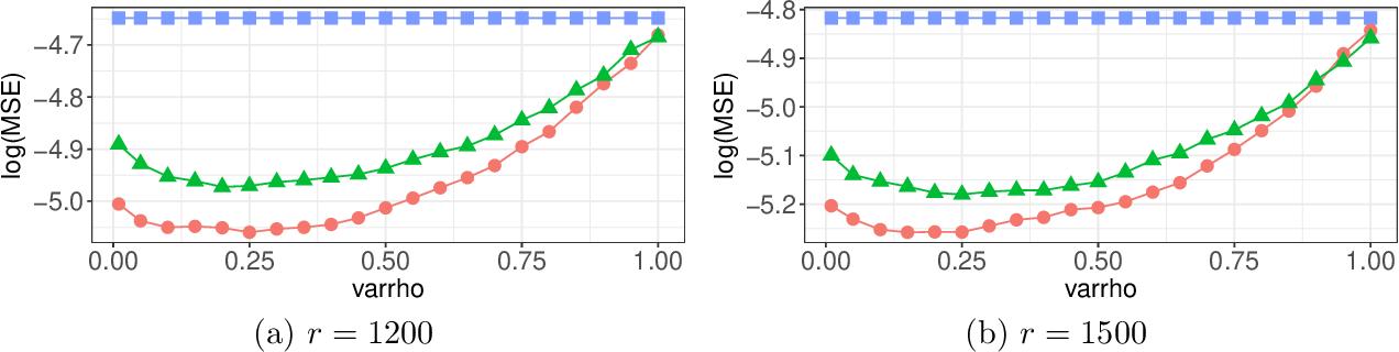 Figure 3 for Optimal Distributed Subsampling for Maximum Quasi-Likelihood Estimators with Massive Data