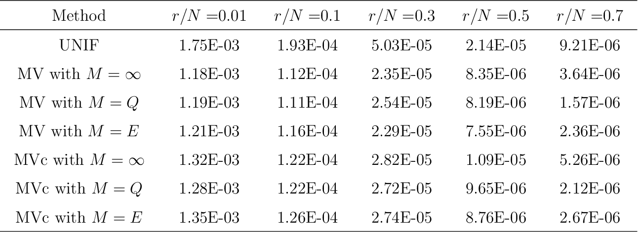 Figure 2 for Optimal Distributed Subsampling for Maximum Quasi-Likelihood Estimators with Massive Data