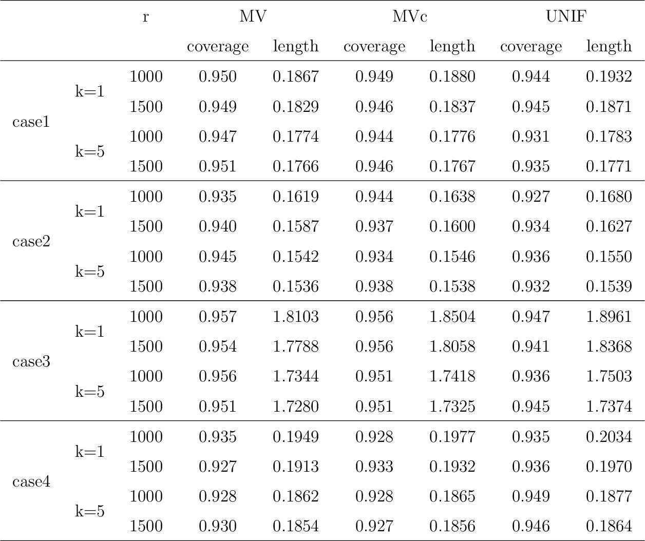 Figure 4 for Optimal Distributed Subsampling for Maximum Quasi-Likelihood Estimators with Massive Data