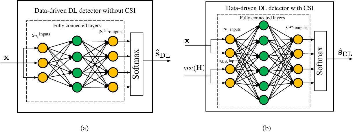 Figure 1 for Understanding Deep MIMO Detection