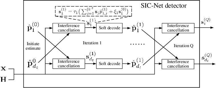 Figure 2 for Understanding Deep MIMO Detection