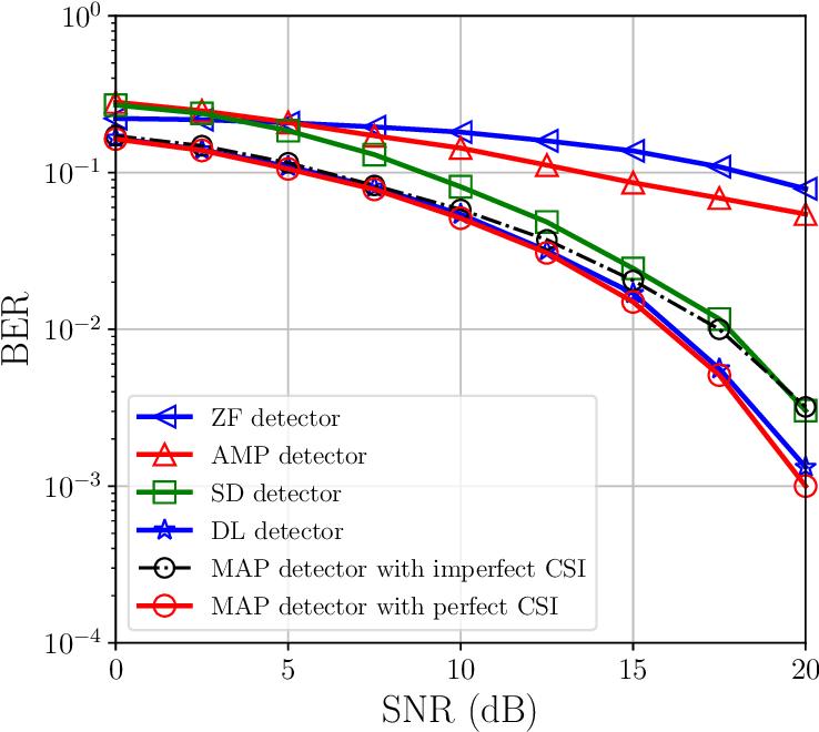 Figure 3 for Understanding Deep MIMO Detection