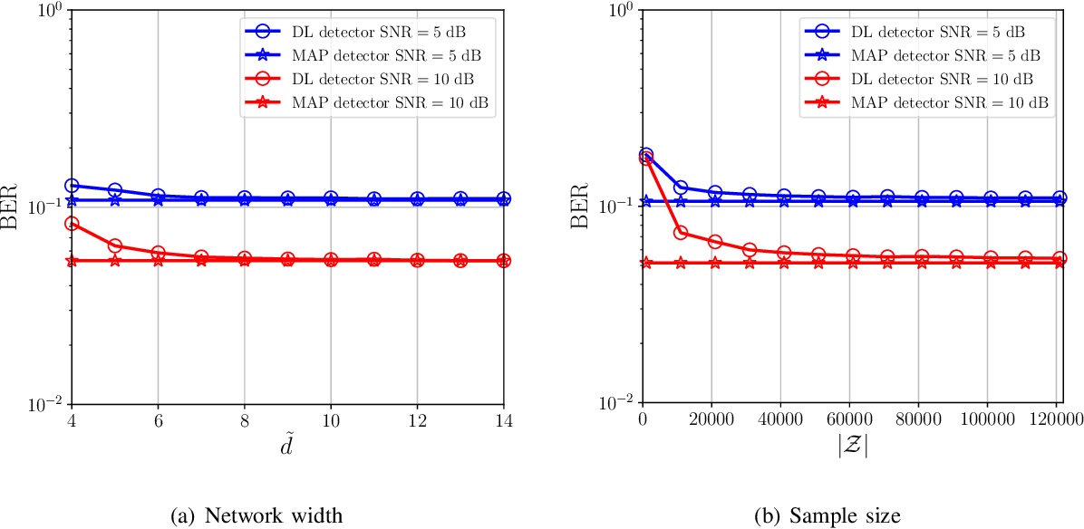Figure 4 for Understanding Deep MIMO Detection