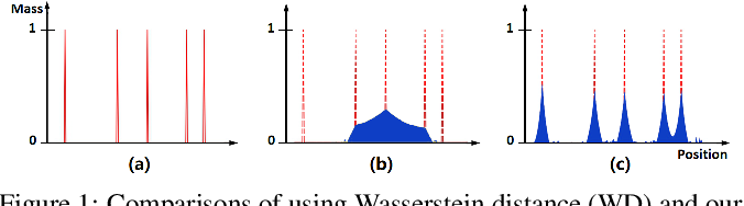 Figure 1 for Direct Measure Matching for Crowd Counting