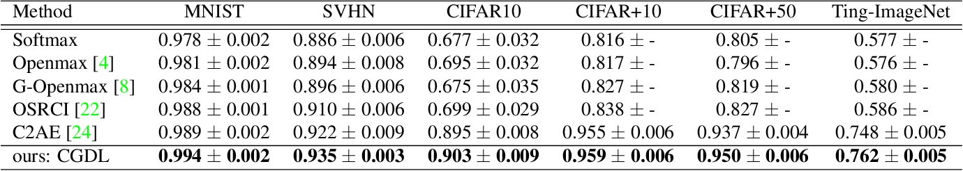 Figure 4 for Conditional Gaussian Distribution Learning for Open Set Recognition