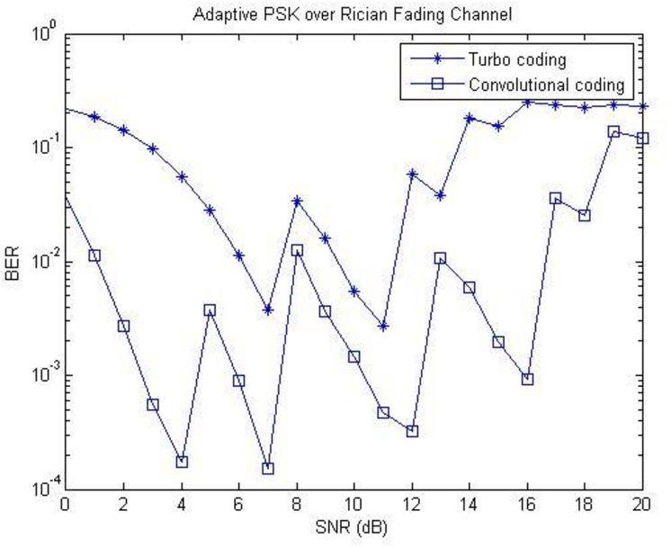 Figure 11 From Improvement Of Bit Error Rate Ber Of Adaptive