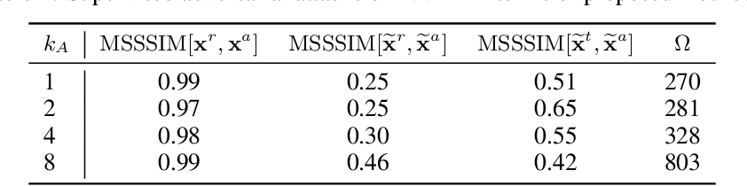 Figure 2 for Diagnosing Vulnerability of Variational Auto-Encoders to Adversarial Attacks