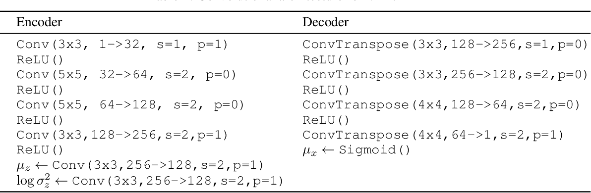 Figure 4 for Diagnosing Vulnerability of Variational Auto-Encoders to Adversarial Attacks