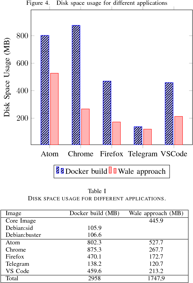 Figure 4 from Wale: A Dockerfile-Based Approach to