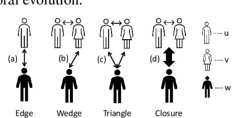 Figure 1 for Neural Higher-order Pattern (Motif) Prediction in Temporal Networks