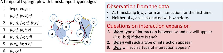 Figure 3 for Neural Higher-order Pattern (Motif) Prediction in Temporal Networks