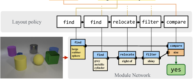 Figure 1 for Learning to Reason: End-to-End Module Networks for Visual Question Answering
