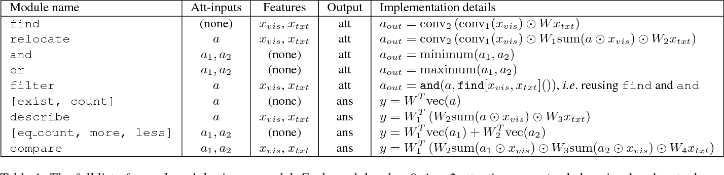 Figure 2 for Learning to Reason: End-to-End Module Networks for Visual Question Answering