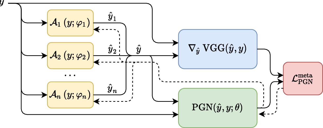 Figure 1 for Perceptual Gradient Networks